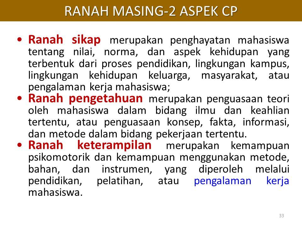 RANAH MASING-2 ASPEK CP