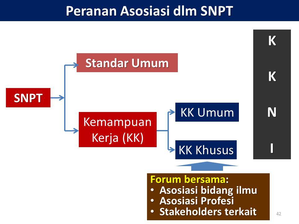Peranan Asosiasi dlm SNPT