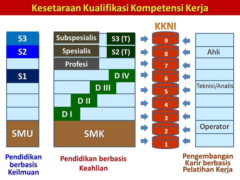 Kesetaraan Kualifikasi Kompetensi Kerja KKNI SMU SMK