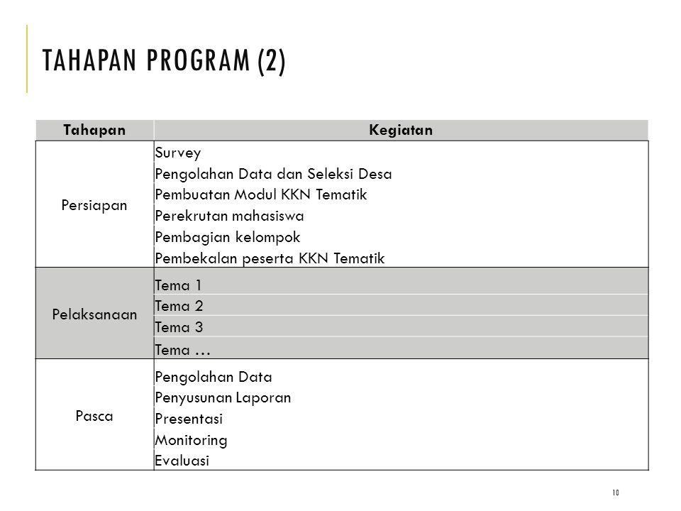 TAHAPAN PRoGRAM (2) Tahapan Kegiatan Persiapan Survey