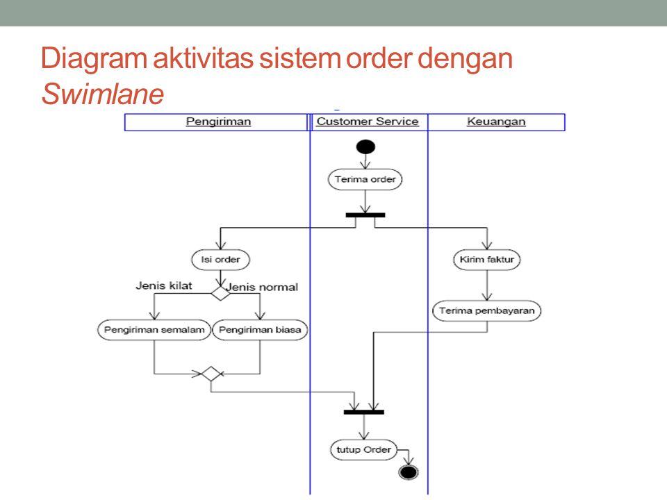 Diagram aktivitas sistem order dengan Swimlane
