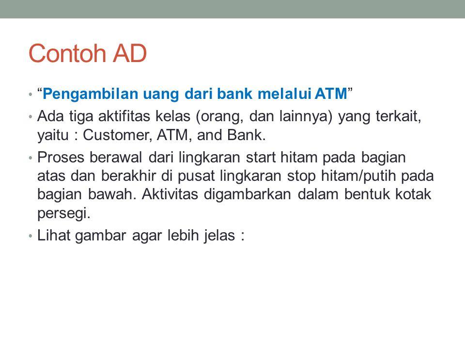 Contoh AD Pengambilan uang dari bank melalui ATM