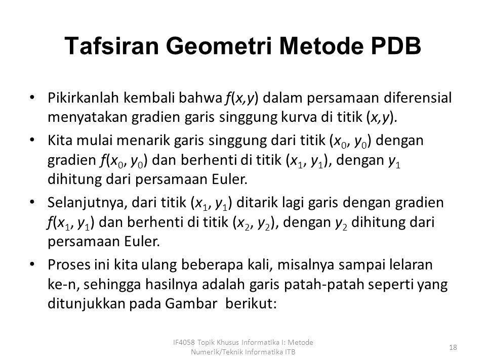 Tafsiran Geometri Metode PDB