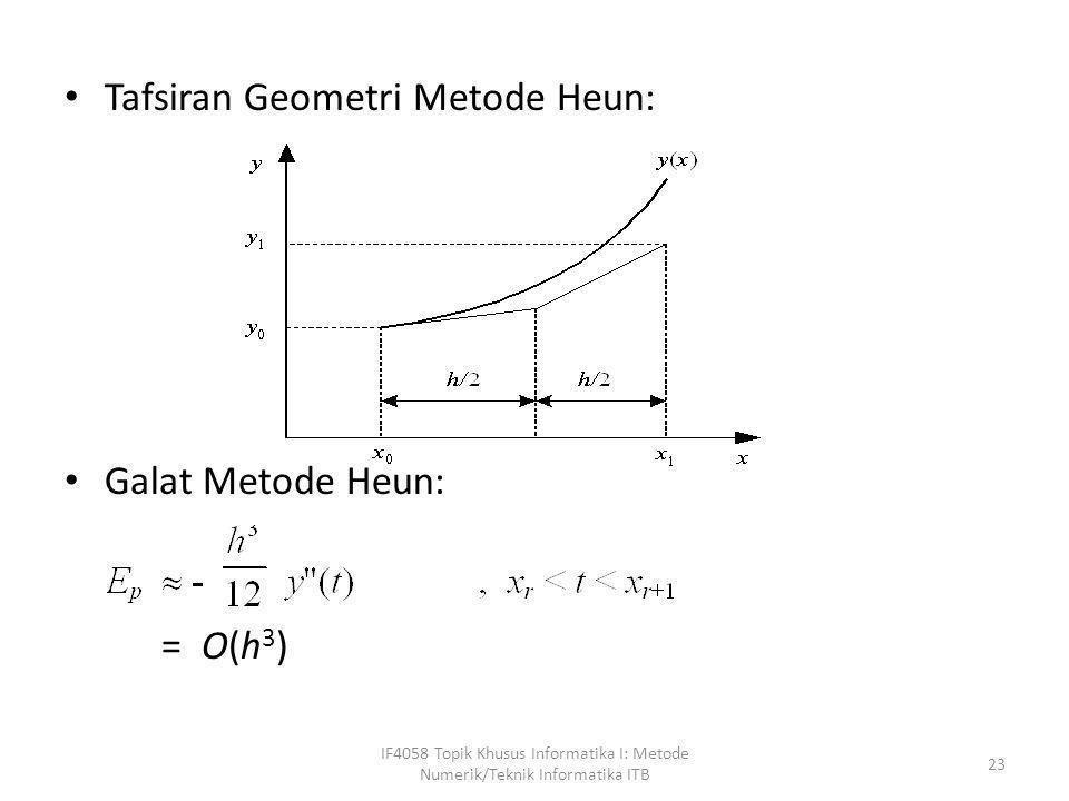Tafsiran Geometri Metode Heun:
