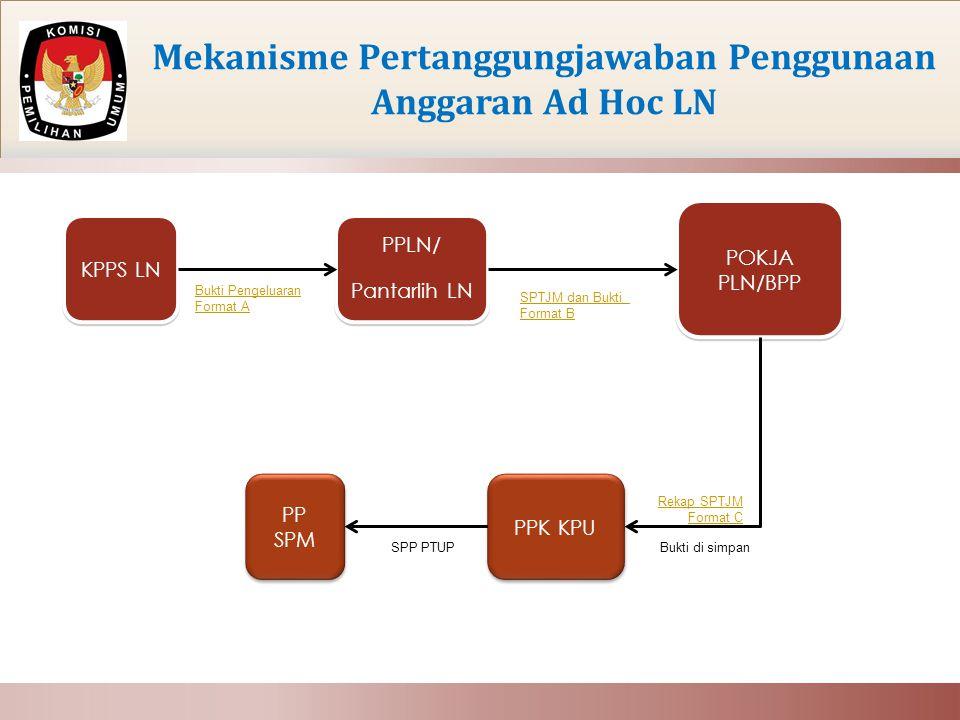 Mekanisme Pertanggungjawaban Penggunaan Anggaran Ad Hoc LN