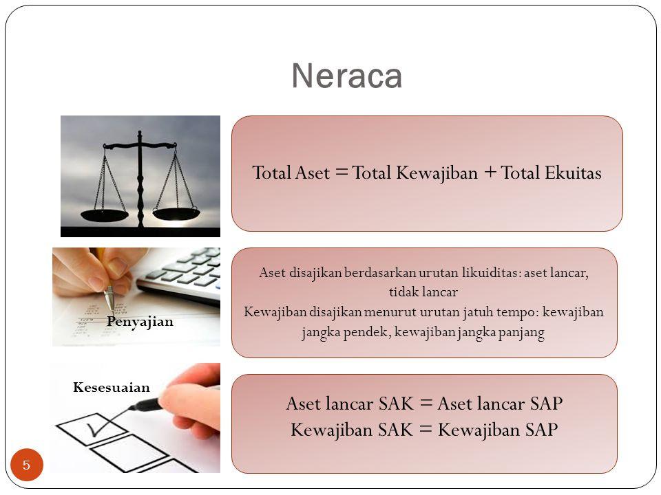 Neraca Total Aset = Total Kewajiban + Total Ekuitas