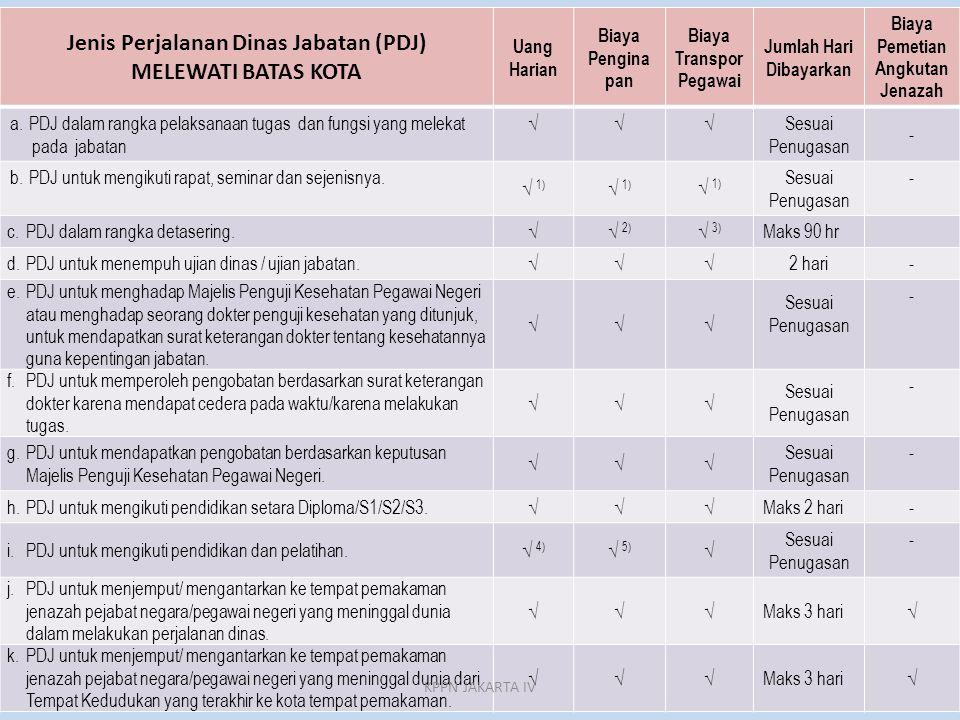 Jenis Perjalanan Dinas Jabatan (PDJ) MELEWATI BATAS KOTA
