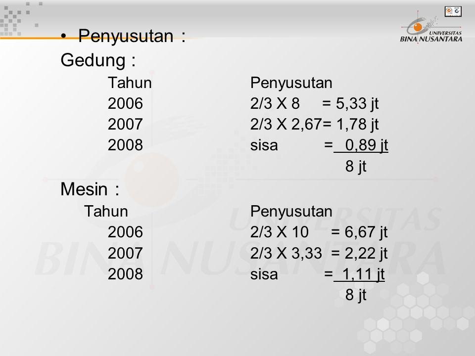 Penyusutan : Gedung : Mesin : Tahun Penyusutan 2006 2/3 X 8 = 5,33 jt