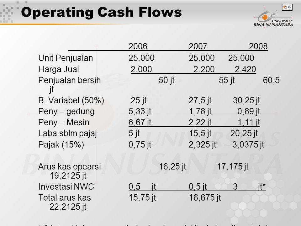 Operating Cash Flows 2006 2007 2008. Unit Penjualan 25.000 25.000 25.000. Harga Jual 2.000 2.200 2.420.