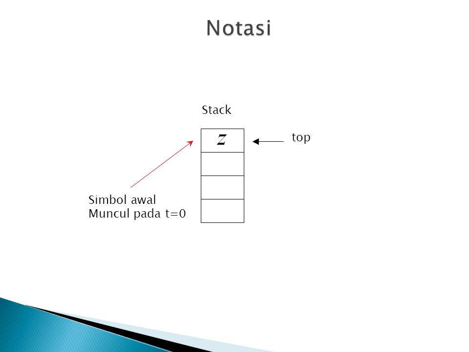 Notasi Stack top Simbol awal Muncul pada t=0
