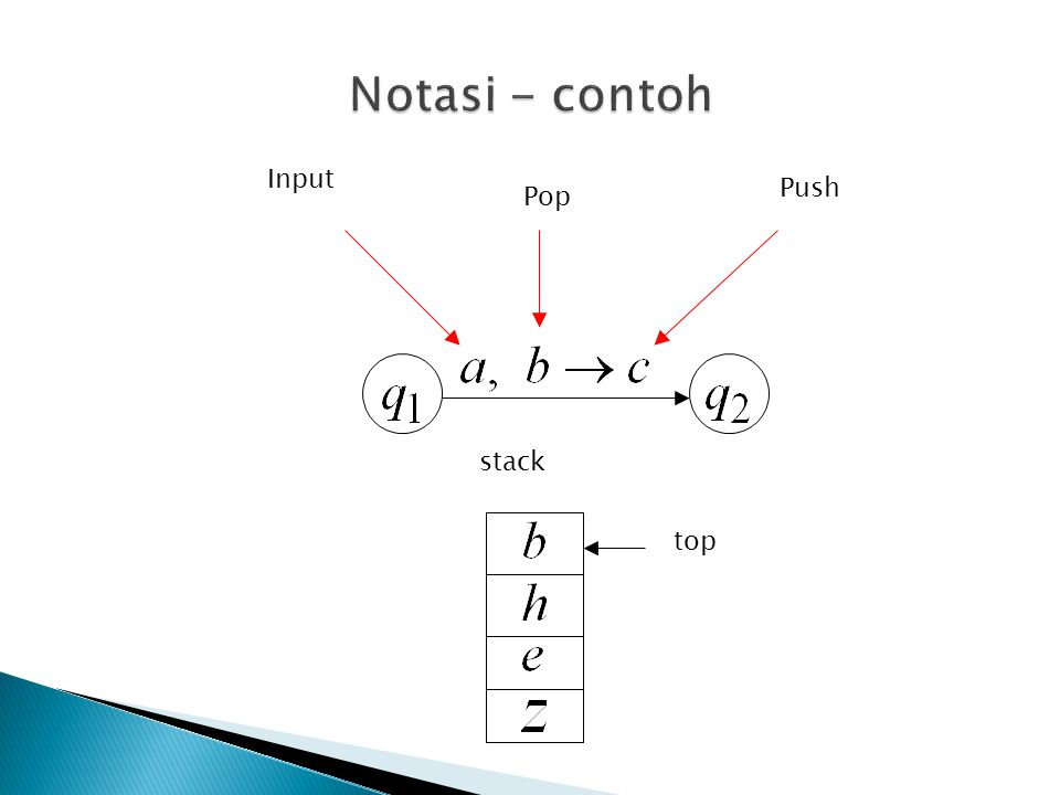 Notasi - contoh Input Push Pop stack top