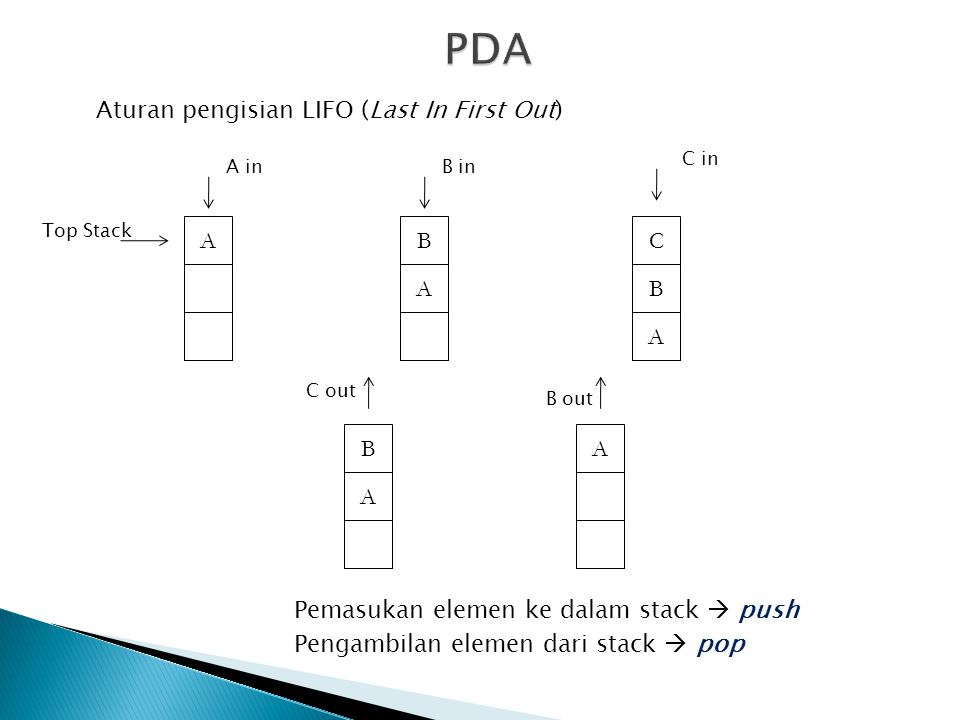 PDA Aturan pengisian LIFO (Last In First Out) A B C A B A B A A