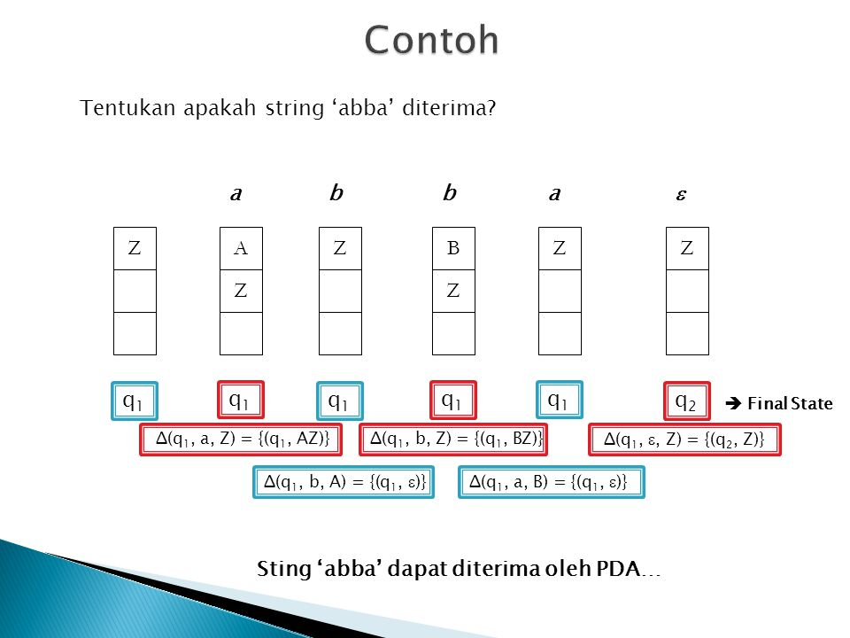 Contoh Tentukan apakah string 'abba' diterima a b b a  Z A Z Z B Z Z