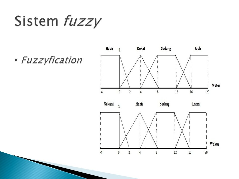 Sistem fuzzy Fuzzyfication