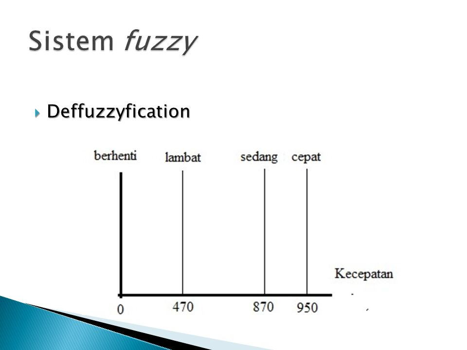 Sistem fuzzy Deffuzzyfication