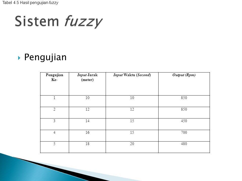 Sistem fuzzy Pengujian Tabel 4.5 Hasil pengujian fuzzy Pengujian Ke-
