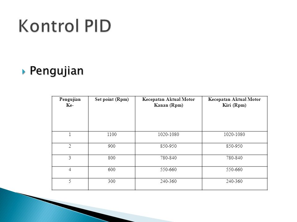 Kecepatan Aktual Motor Kanan (Rpm) Kecepatan Aktual Motor Kiri (Rpm)
