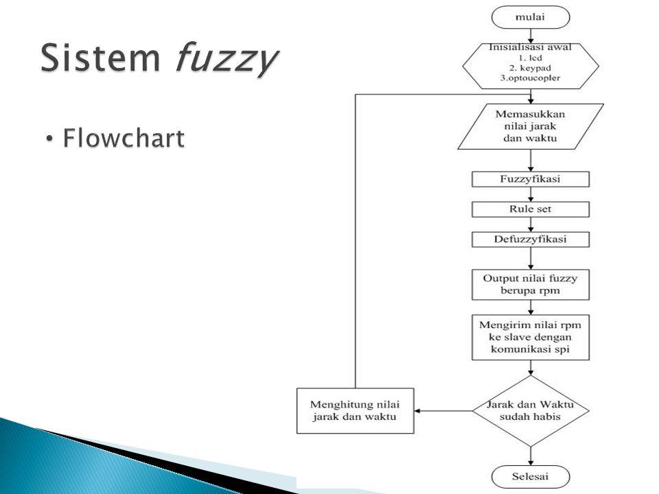 Sistem fuzzy Flowchart