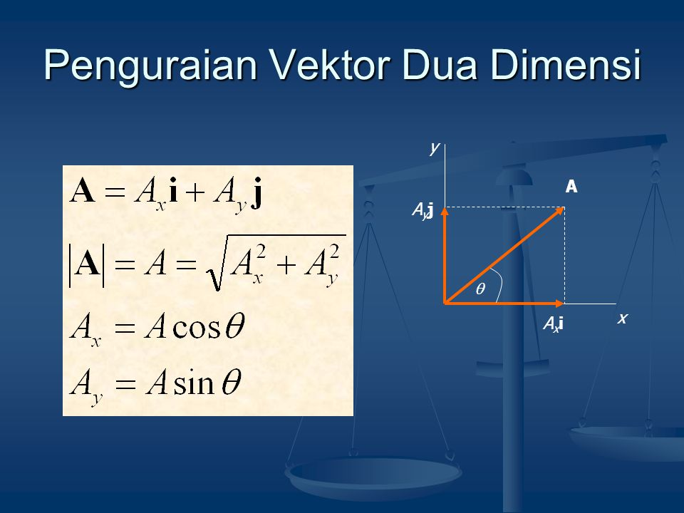 Penguraian Vektor Dua Dimensi