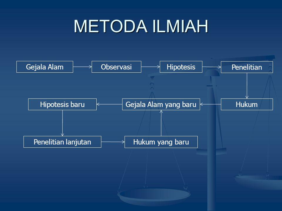 METODA ILMIAH Gejala Alam Observasi Hipotesis Penelitian