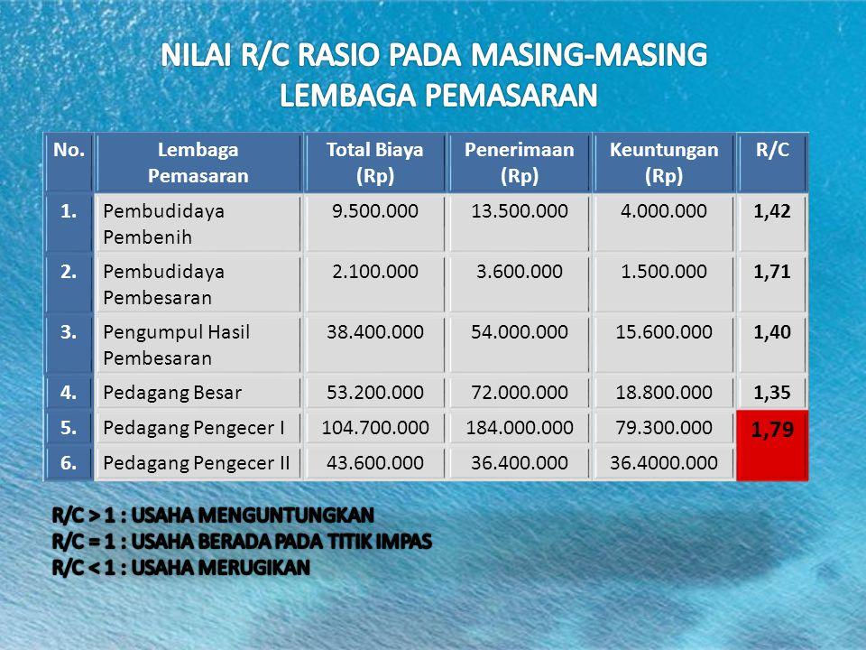 NILAI R/C RASIO PADA MASING-MASING LEMBAGA PEMASARAN