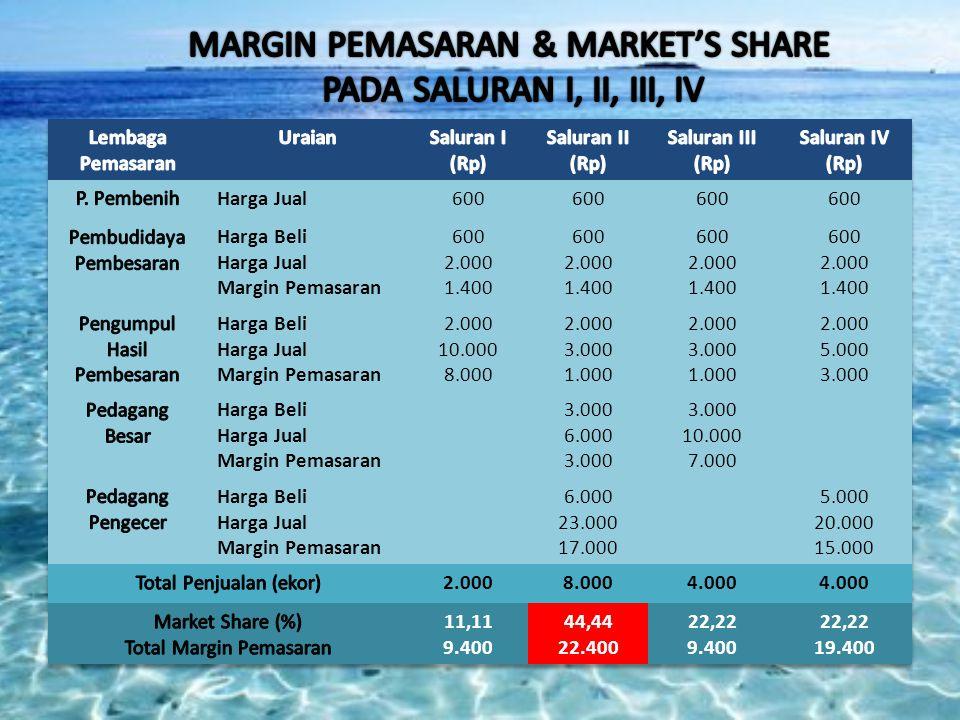 MARGIN PEMASARAN & MARKET'S SHARE PADA SALURAN I, II, III, IV