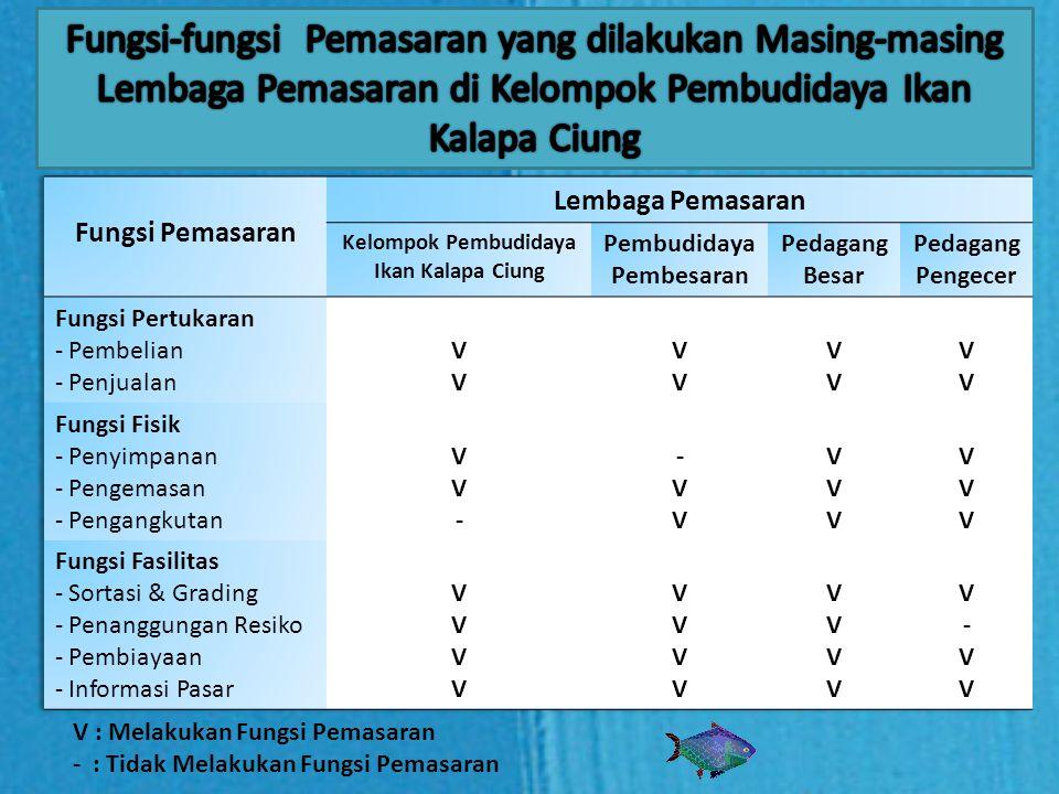Kelompok Pembudidaya Ikan Kalapa Ciung Pembudidaya Pembesaran