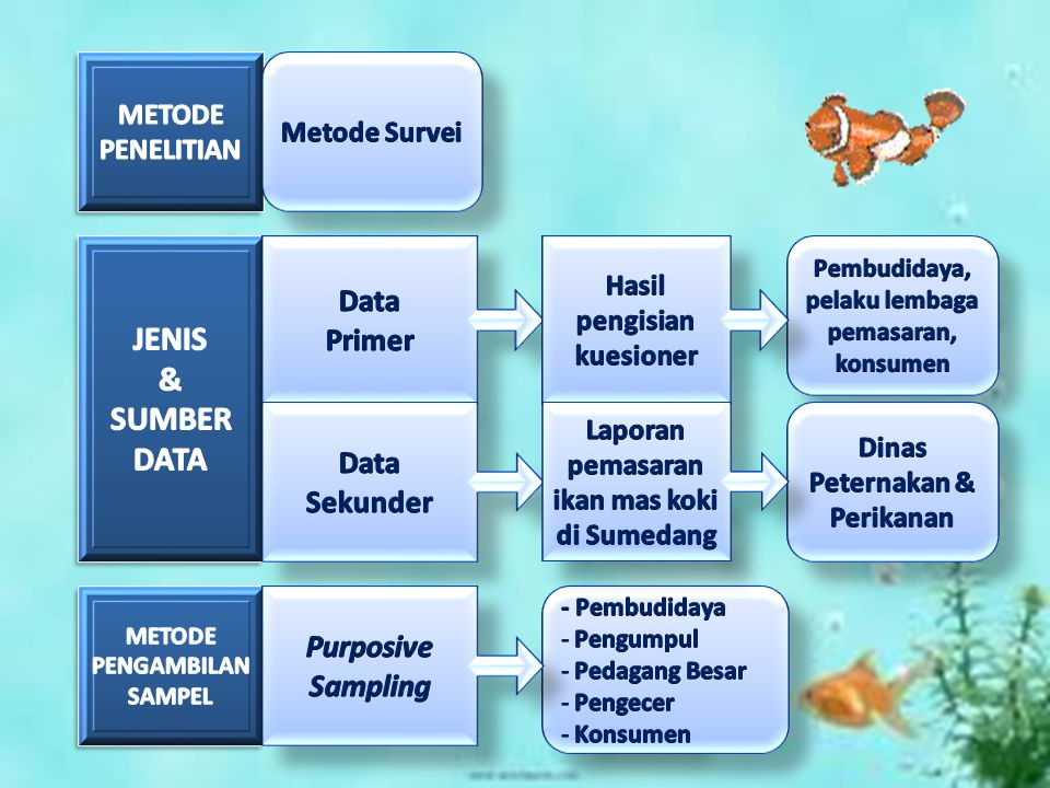 JENIS & SUMBER DATA Data Primer Data Sekunder Purposive Sampling