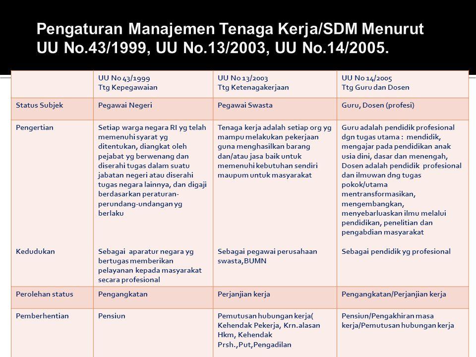 Pengaturan Manajemen Tenaga Kerja/SDM Menurut UU No. 43/1999, UU No