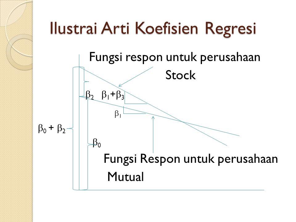 Ilustrai Arti Koefisien Regresi