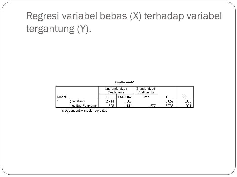 Regresi variabel bebas (X) terhadap variabel tergantung (Y).