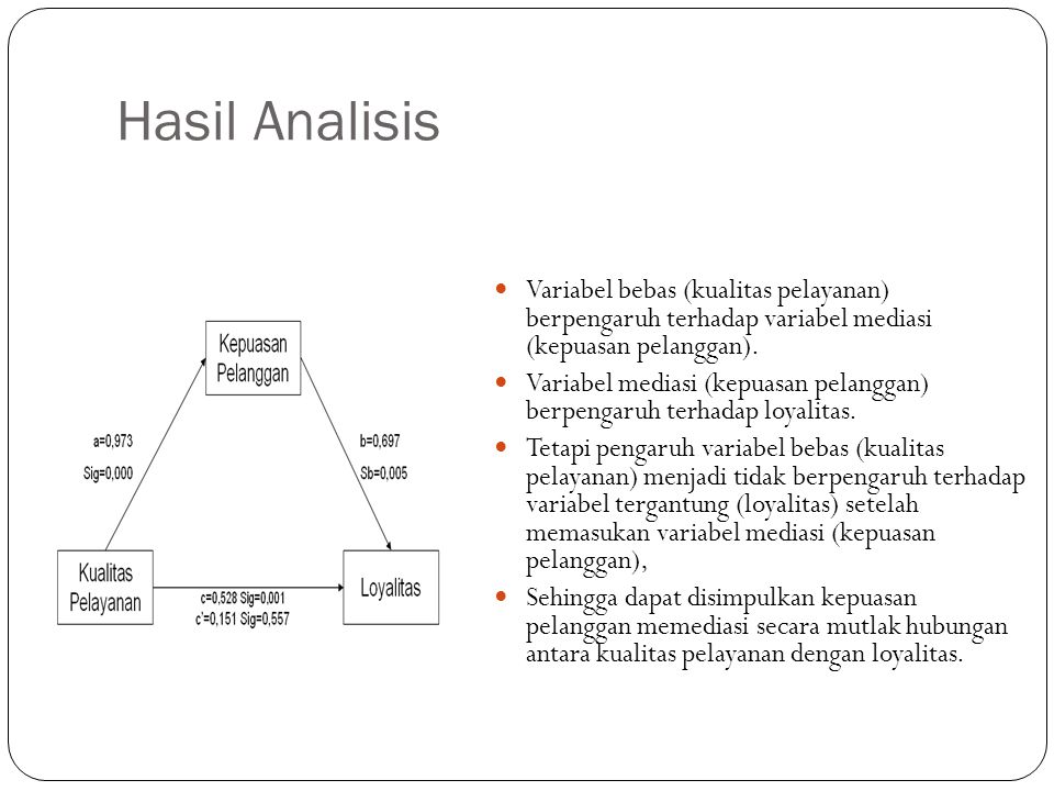 Hasil Analisis Variabel bebas (kualitas pelayanan) berpengaruh terhadap variabel mediasi (kepuasan pelanggan).