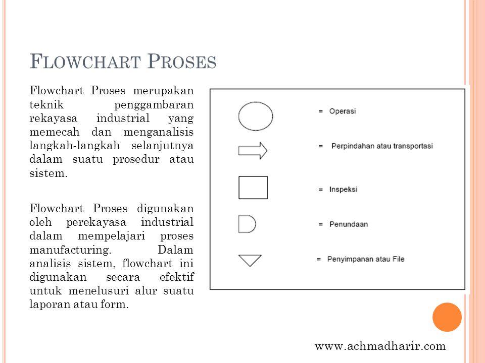 Flowchart Proses www.achmadharir.com