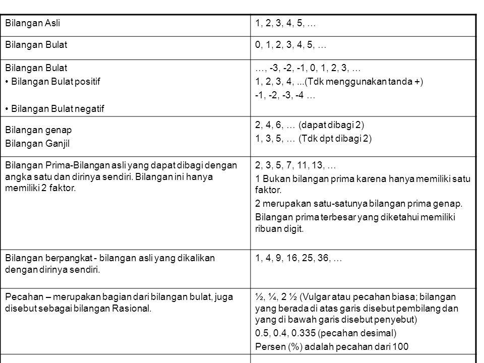 Bilangan Asli 1, 2, 3, 4, 5, … Bilangan Bulat. 0, 1, 2, 3, 4, 5, … Bilangan Bulat positif. Bilangan Bulat negatif.
