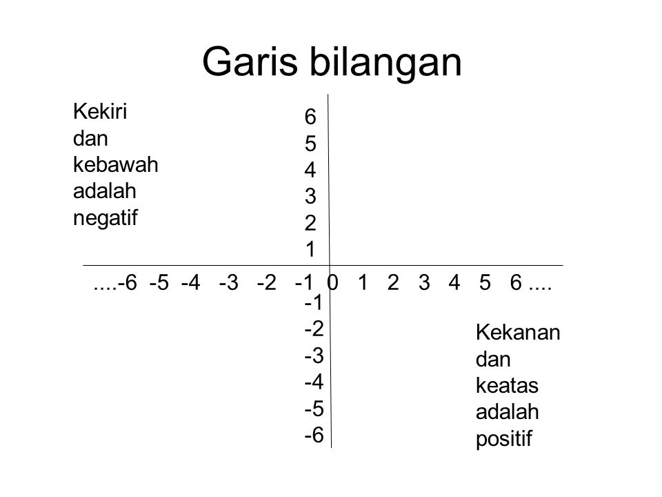 Garis bilangan Kekiri 6 dan 5 kebawah 4 adalah 3 negatif 2 1 -1 -2 -3