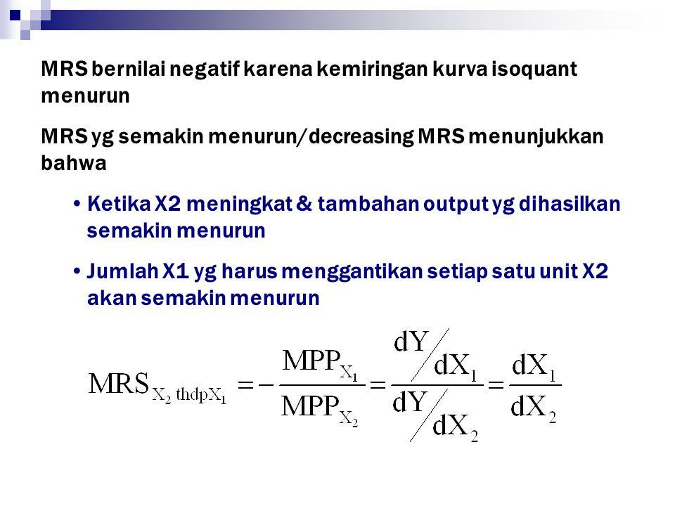 MRS bernilai negatif karena kemiringan kurva isoquant menurun