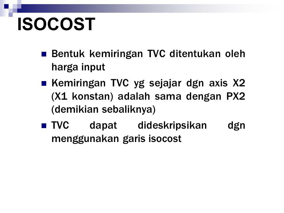 ISOCOST Bentuk kemiringan TVC ditentukan oleh harga input