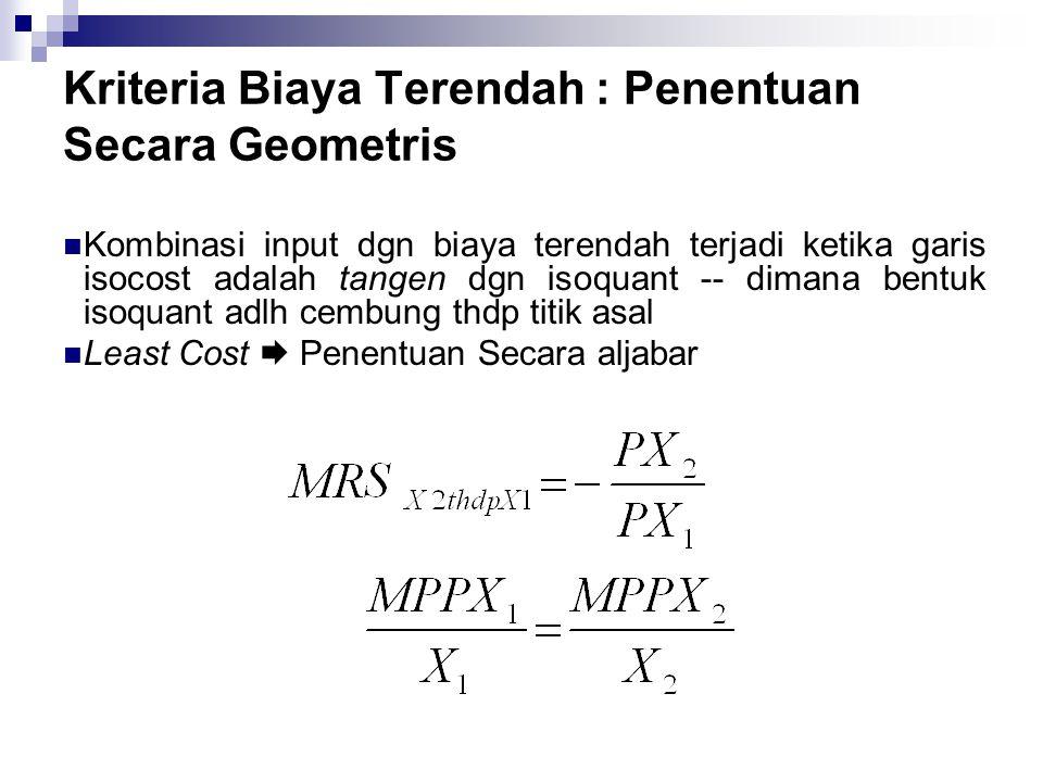 Kriteria Biaya Terendah : Penentuan Secara Geometris