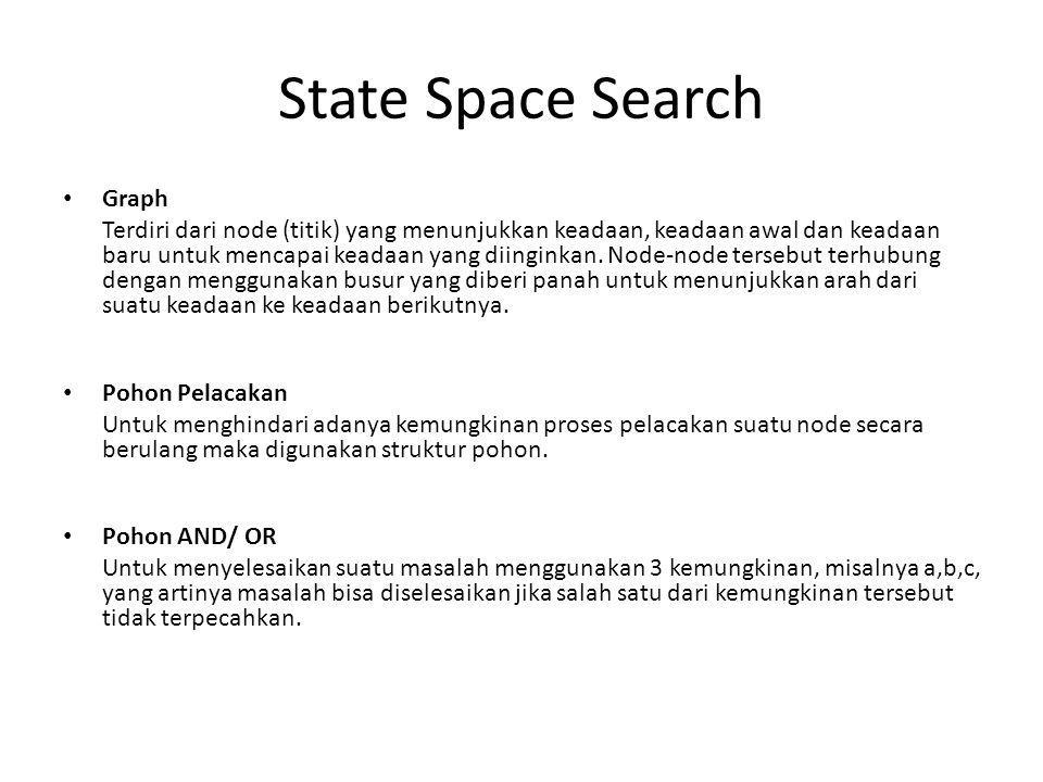 State Space Search Graph