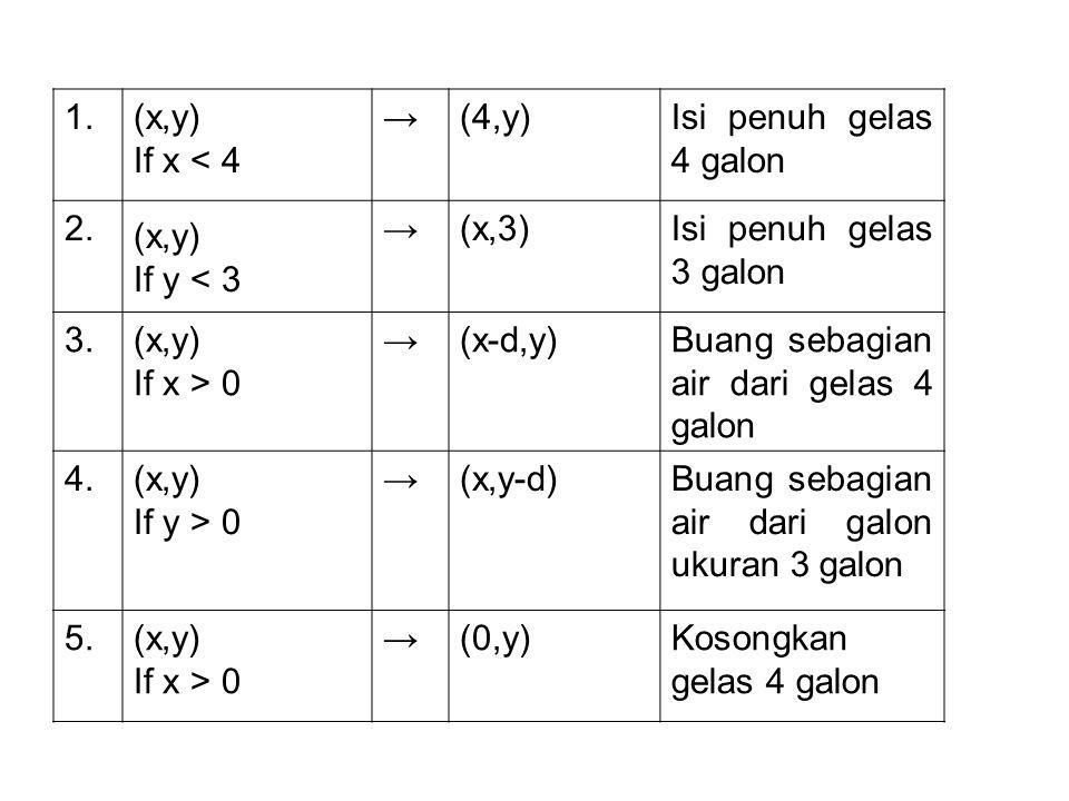1. (x,y) If x < 4. → (4,y) Isi penuh gelas 4 galon. 2. If y < 3. (x,3) Isi penuh gelas 3 galon.