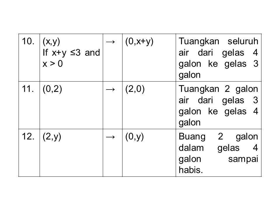 10. (x,y) If x+y ≤3 and x > 0. → (0,x+y) Tuangkan seluruh air dari gelas 4 galon ke gelas 3 galon.