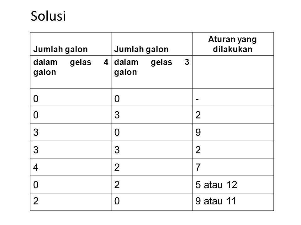 Solusi - 3 2 9 4 7 5 atau 12 9 atau 11 Jumlah galon