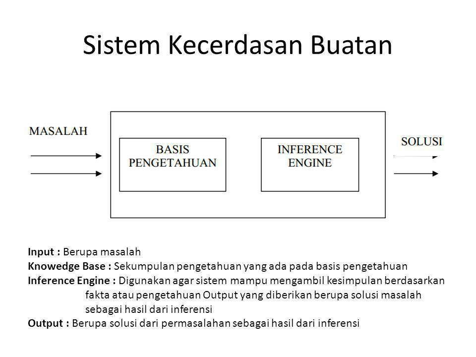 Sistem Kecerdasan Buatan
