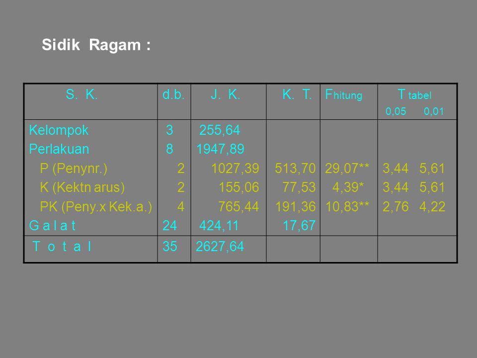 Sidik Ragam : S. K. d.b. J. K. K. T. Fhitung T tabel Kelompok