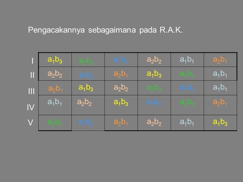 Pengacakannya sebagaimana pada R.A.K. a2b3