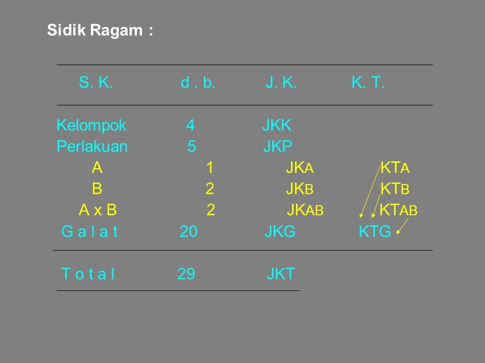 Sidik Ragam : S. K. d . b. J. K. K. T. Kelompok 4 JKK.