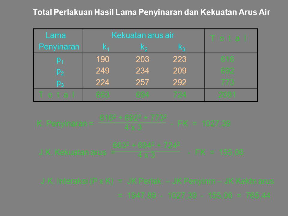 Total Perlakuan Hasil Lama Penyinaran dan Kekuatan Arus Air