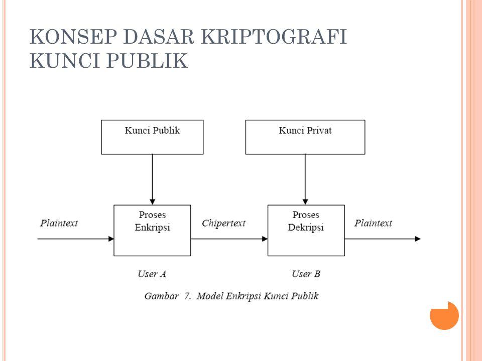 KONSEP DASAR KRIPTOGRAFI KUNCI PUBLIK