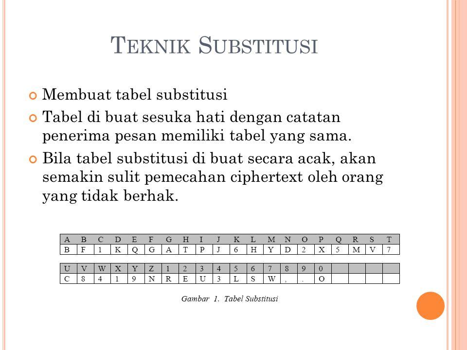 Teknik Substitusi Membuat tabel substitusi
