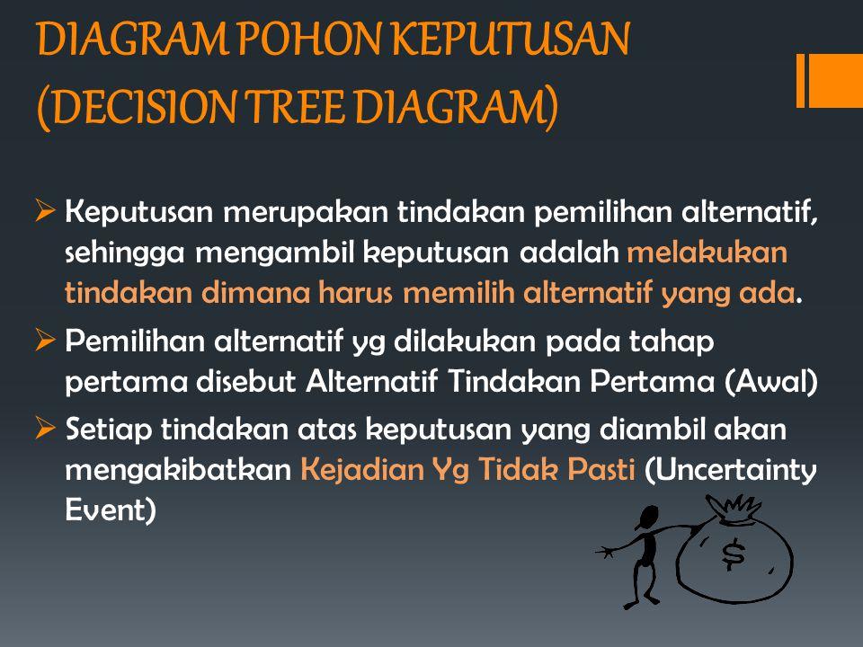 DIAGRAM POHON KEPUTUSAN (DECISION TREE DIAGRAM)